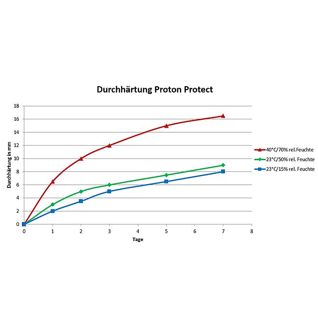 Karosserie Kleb- und Dichtmasse Proton Protect